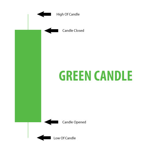 Green Candle - Stocks Charts