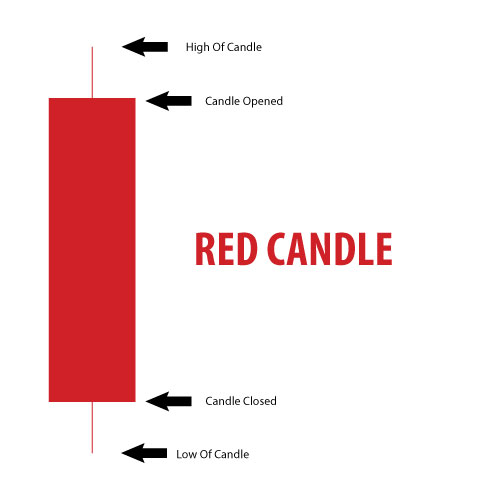 Red Candle - Stocks Charts