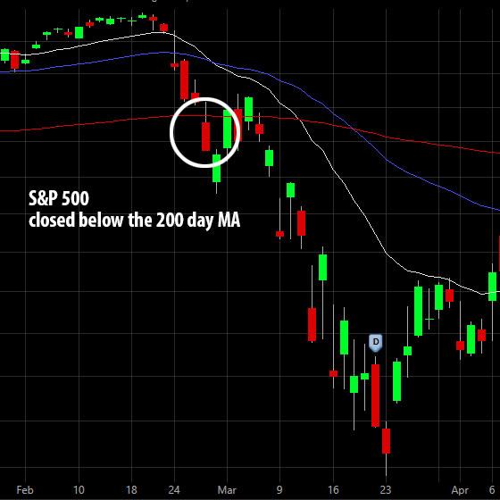 Chart Bear Market