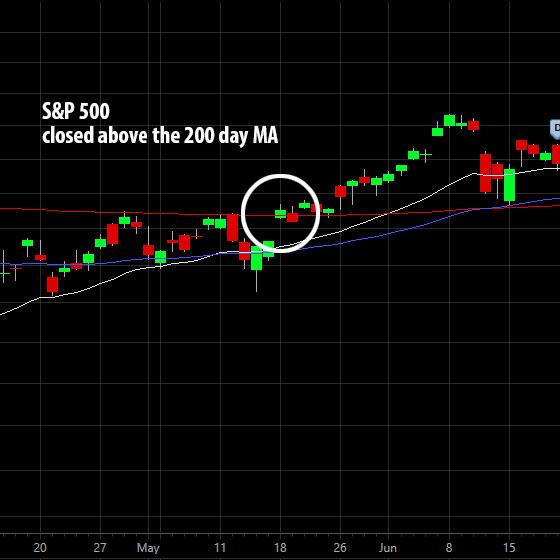 Chart - Bull Market
